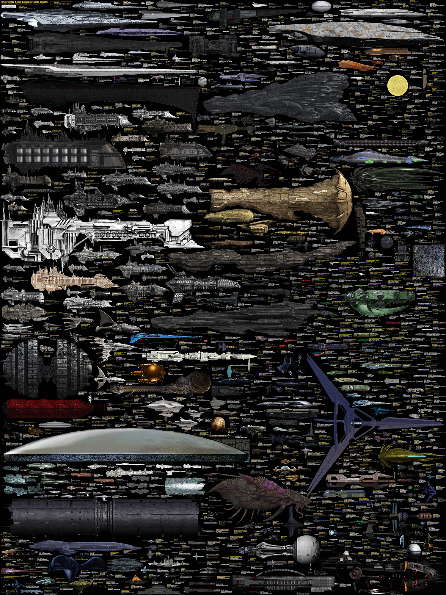 size comparison science fiction spaceships by dirkloechel